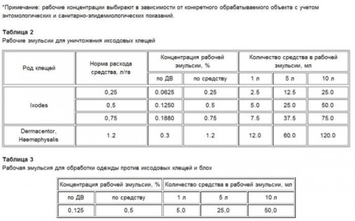 Таблица расчета количества средства ЦИФОКС